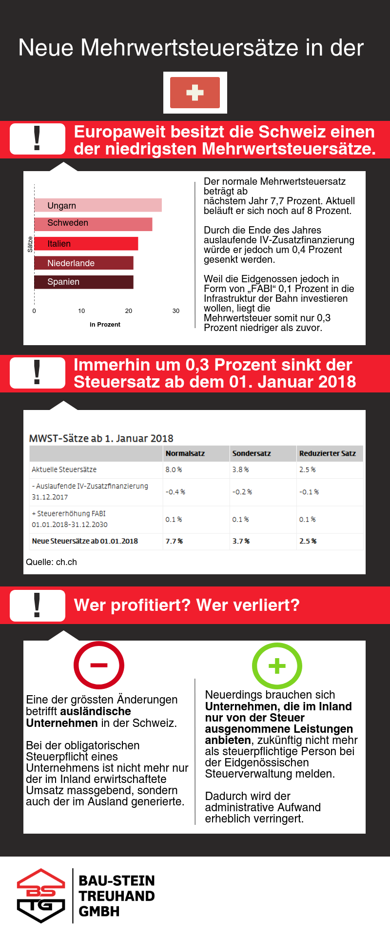 Infografik mit Übersicht der europäischen Mehrwertsteuersätze